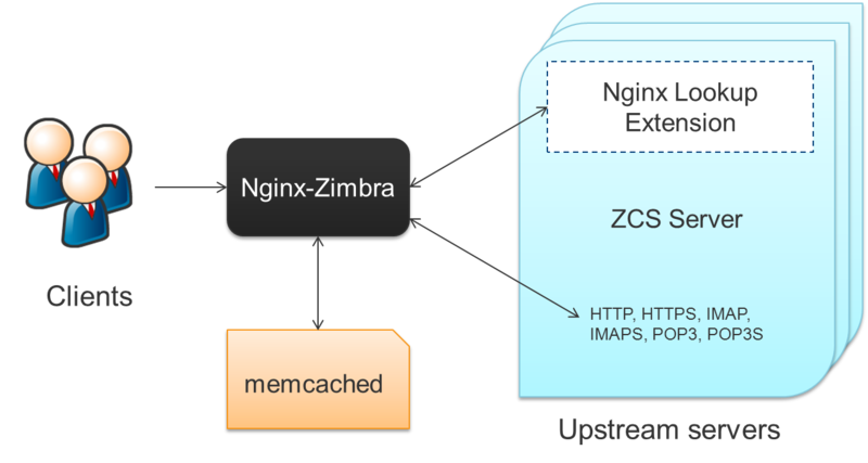 File:Proxy position in ZCS.png