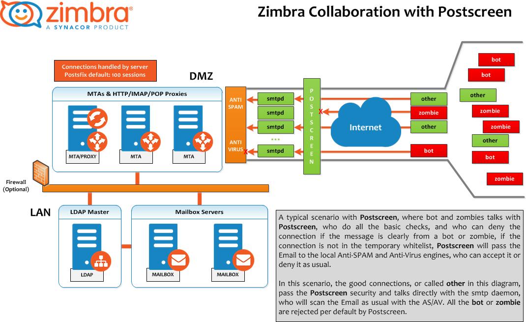 Zimbra collaboration suite (open source edition) review | it pro.