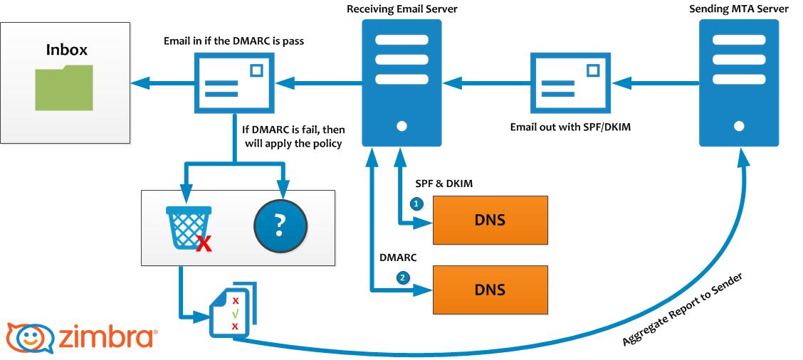 Funcionamiento de DKIM