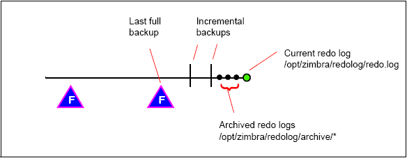 Sample backup timeline.png