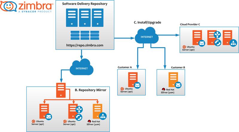 Zimbra Collaboration repository - Zimbra :: Tech Center
