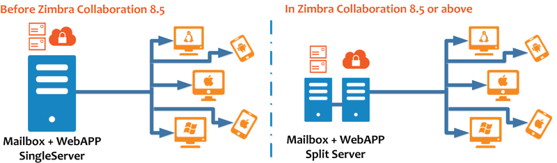 Zimbra-split-web-diagram001.png