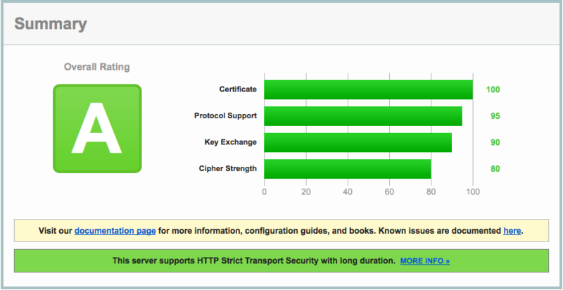 How to obtain an A+ in the Qualys SSL Labs Security Test