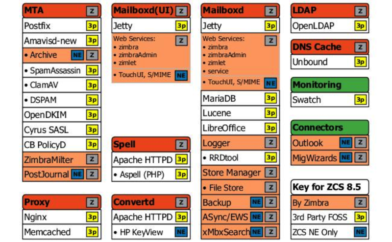 File:Zc components.png