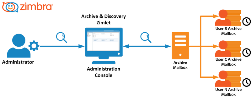 Zimbra-discovery-001.png