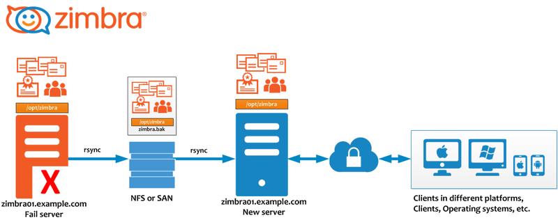 ZCS to ZCS rsync Migration - Zimbra :: Tech Center