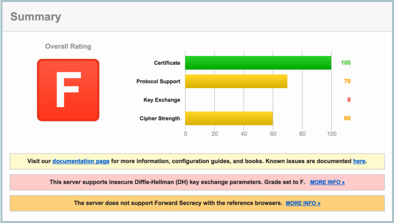 Ssllabs-zimbra-8.0.9-002.png