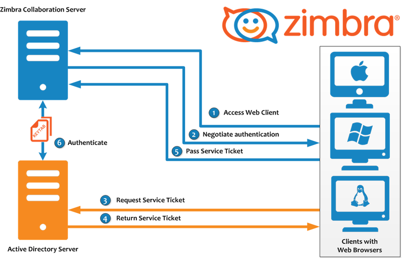 Configuring SPNEGO Single Sign-On - Zimbra :: Tech Center